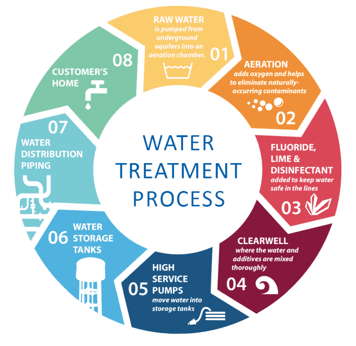 water treatment process graphic